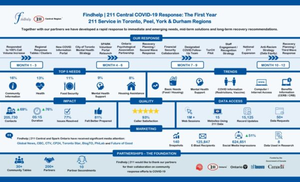 211 Central Covid 1 year Infographic pdf