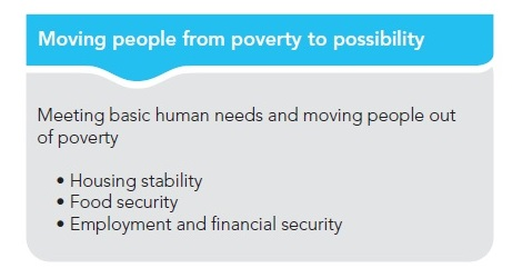 Moving people from poverty to possibility
